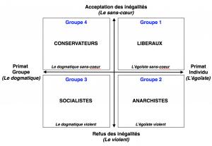 Figure 2 : Qui suis-je ? / Politiuqe